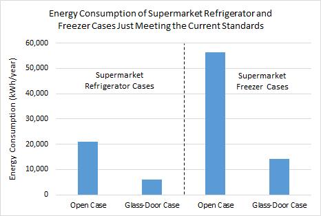 Refrigeration graph