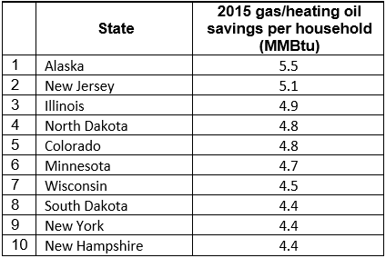2015 gas/heating oil savings per household