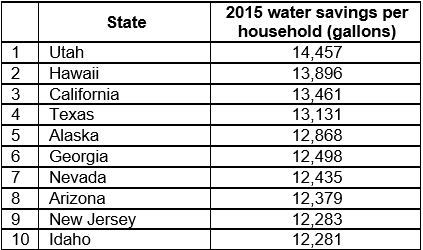 2015 water savings per household
