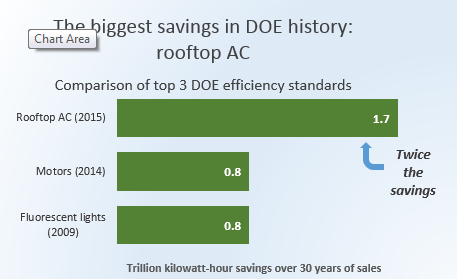 Rooftop savings compared in bar graph