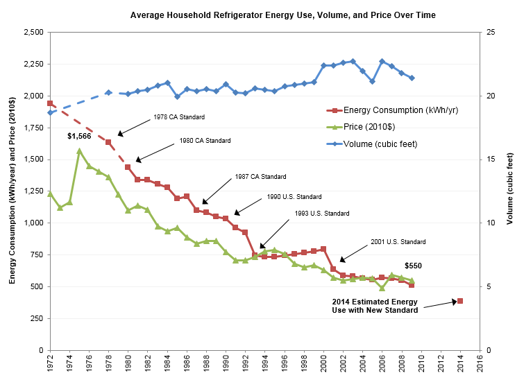 How your refrigerator has kept its cool over 40 years of efficiency  improvements | ASAP Appliance Standard Awareness Project