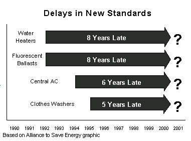 Delays in Appliance Standards