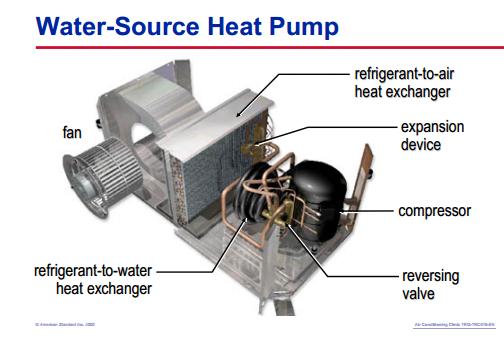 Water Source Heat Pumps Asap Appliance Standard Awareness Project