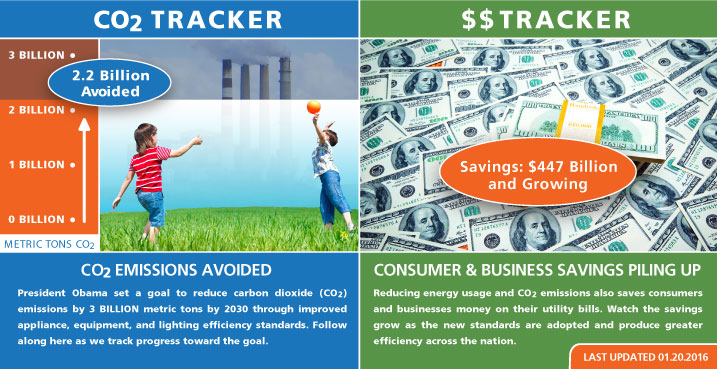 CO2 and Lost Savings Trackers