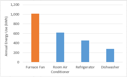 furnace fan comparison graph
