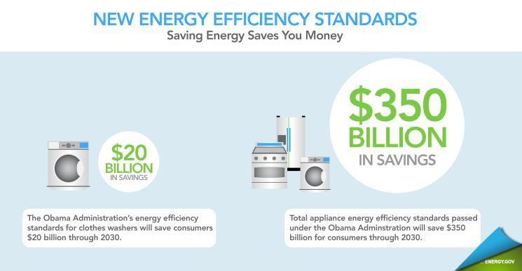 New Energy Efficient Standards