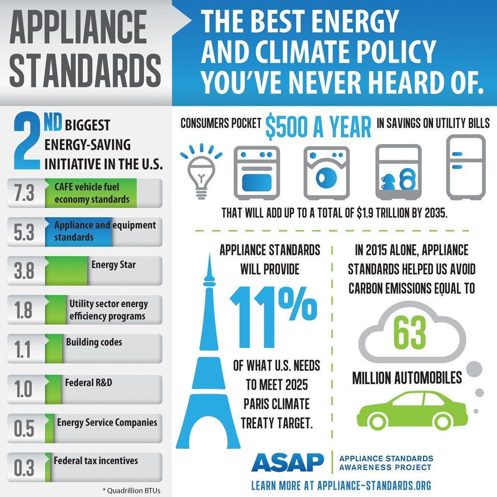 Appliance standards savings infographic