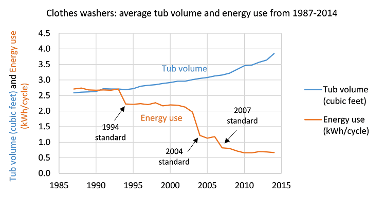 Average tub volume and energy use