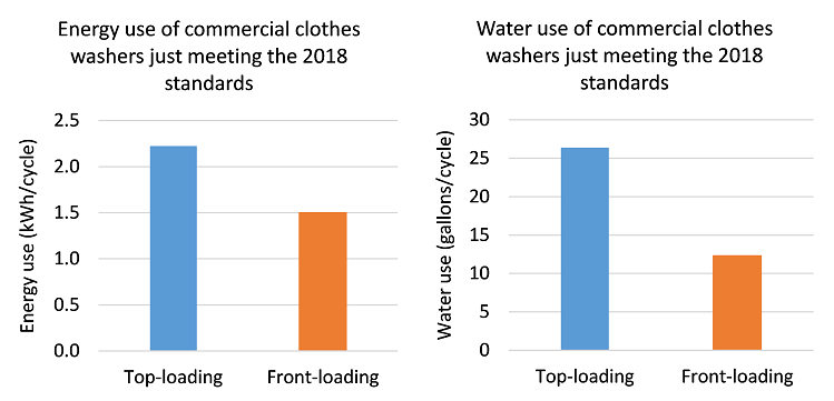 Energy use of commercial clothes washers
